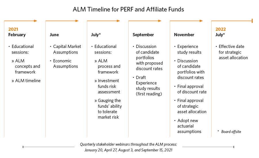 ALM timeline for PERF and Affiliate Funds