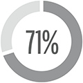 Funded Status Estimate of 71%