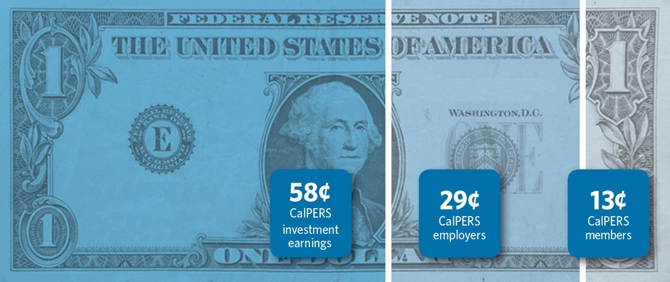 The CalPERS Pension Buck: 62 cents comes from CalPERS investment earnings, 25 cents comes from CalPERS employers, and 13 cents comes from CalPERS members