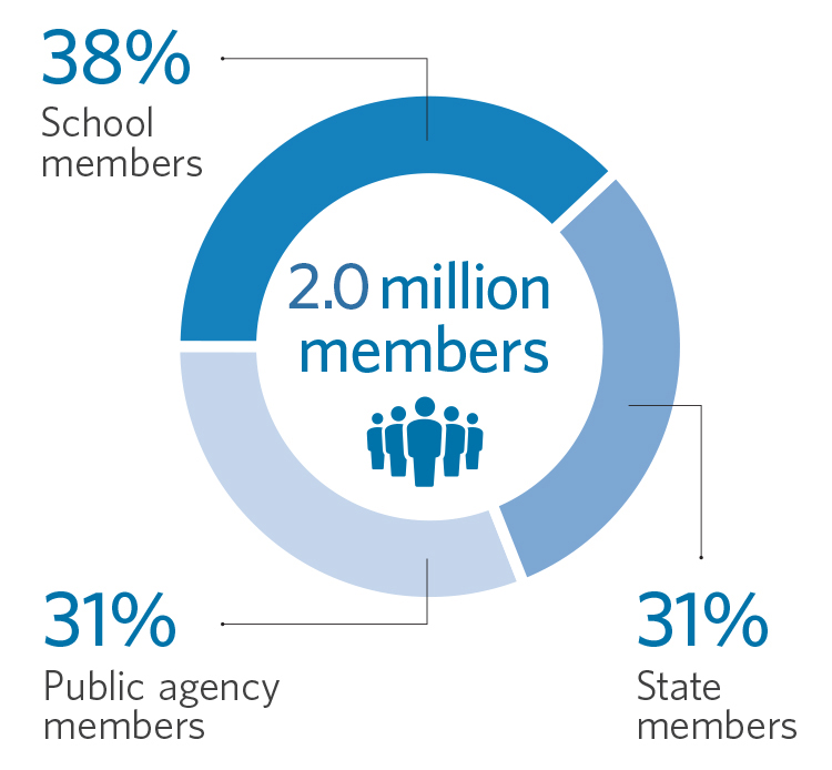 Pie Chart Showing CalPERS Member Demographic Percentages: Of the 1.9 million CalPERS members, 38% are school members, 31% are public agency members, and 31% are state members.