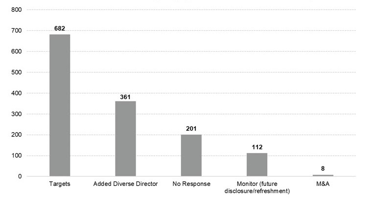 Bar chart showing the number of Russell 3000 board diversity engagements from 2017 to end of June in 2019 and the outcomes of those engagements. CalPERS targeted 682 companies to engage on board diversity. Of those 682 companies, 361 companies added a diverse director, 201 companies did not respond to our engagement efforts, 112 companies are being monitored since they agreed to provide additional disclosure on their nomination process or refresh their board in the near future, and 8 companies merged with or was acquired by another company.