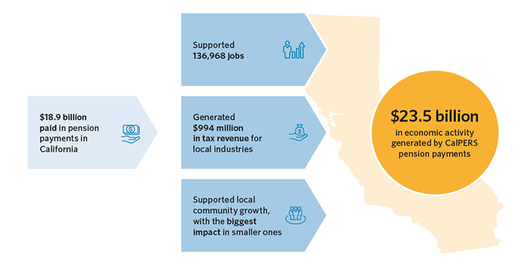 Infographic stating that the $18.9 billion paid in pension payments in California (1) supported 136,968 jobs, (2) generated $994 million in tax revenue for local industries, and (3) supported local community growth, with the biggest impact in the smaller ones. The end result was $23.5 billion in economic activity generated by CalPERS pension payments.