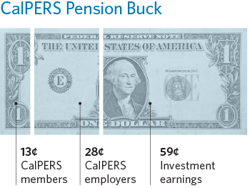 The CalPERS Pension Buck: 13 cents comes from CalPERS members, 28 cents comes from CalPERS employers, and 59 cents comes from CalPERS investment earnings
