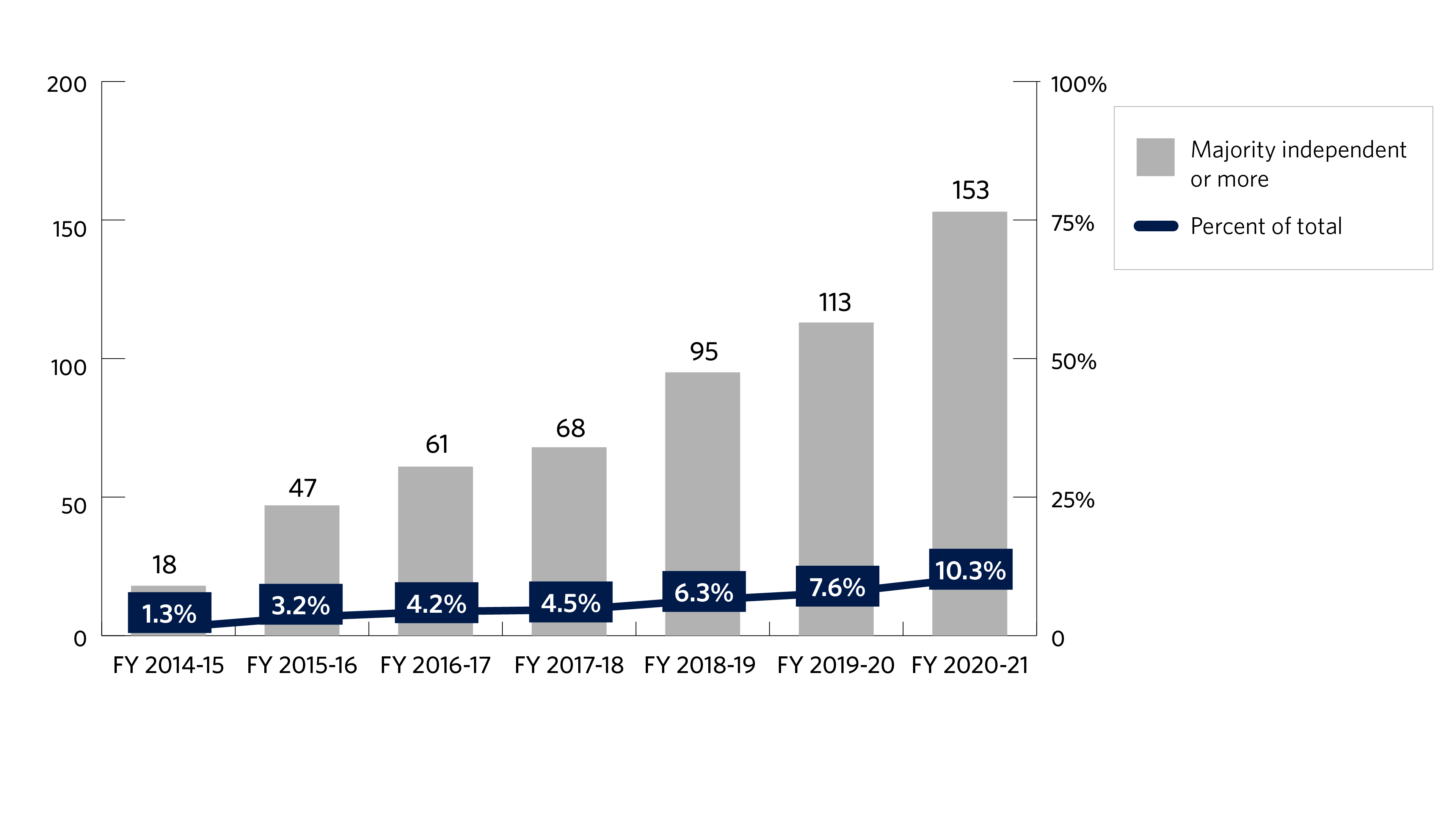 Bar chart showing the number and percentage of Japanese companies with majority independent boards in the Tokyo Stock Exchange 1st Section from fiscal year 2014-2015 to fiscal year 2018-2019. The number of Japanese companies with majority independent boards is 74 in fiscal year 2014-2015, 90 in fiscal 2015-2016, 108 in fiscal year 2016-2017, 121 in fiscal year 2017-2018 and 153 in fiscal 2018-2019. The percentage of Japanese companies with majority independent boards in the Tokyo Stock Exchange 1st Section is 5.1% in fiscal year 2014-2015, 6.2% in fiscal year 2015-2016, 7.4% in fiscal year 2016-2017, 8.2% in fiscal year 2017-2018 and 10.3% in fiscal year 2018-2019.