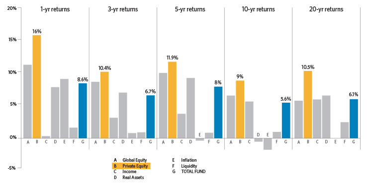 Bar chart demonstrating how private equity performs relative to other CalPERS asset classes over 1, 3, 5, 10, and 20 years.