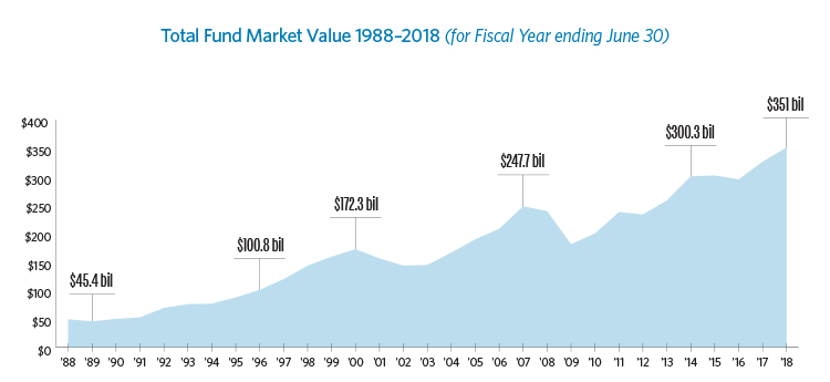 Graph showing the historical total fund market value from 1988 through 2018. In 1989, the fund was valued at $45.5 billion, and for the fiscal year ending June 30, 2018, the total fund is valued at $351 billion.