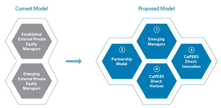 CalPERS private equity models: the current model is composed of Established External Private Equity Managers and Emerging External Private Equity Managers; the proposed model is composed of Emerging Managers, a Partnership Model, CalPERS Direct Innovation, and CalPERS Direct Horizon.