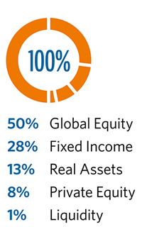 Asset Allocation is 50% Global Equity, 28% Fixed Income, 13% Real Assets, 8% Private Equity, and 1% Liquidity