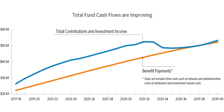 Graph demonstrating CalPERS projected positive to neutral cash flows over the next 30 years, using estimated benefit payments to contributions and investment income.