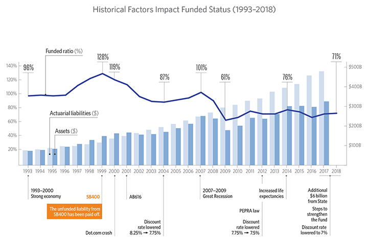 Graph showing the historical factors that impact CalPERS funded status from 1993 through 2018, including a strong economy in the 1990s, the dotcom crash, the Great Recession, the PEPRA law, and increased life expectancies.