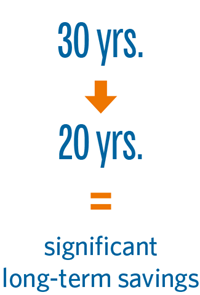 Reducing amortization period from 30 years to 20 years equals significant long-term savings