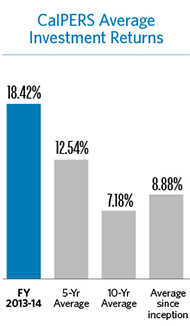 Image CalPERS Average Investment Returns FY 2013-14